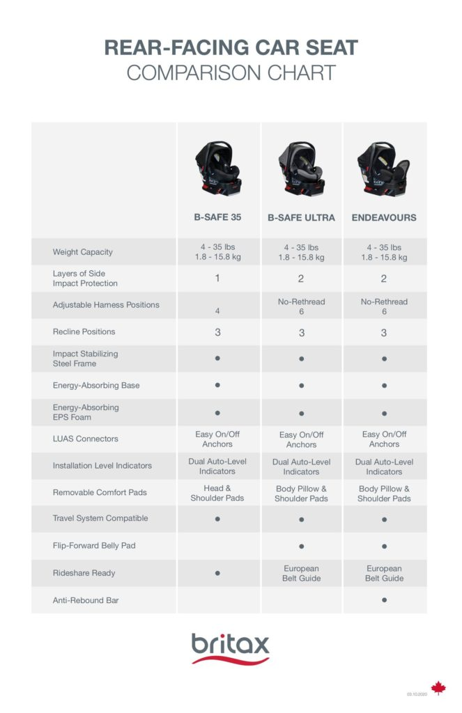 2020+CAN+Rear-Facing+Car+Seat+Comparison+Chart - Baby Worlds